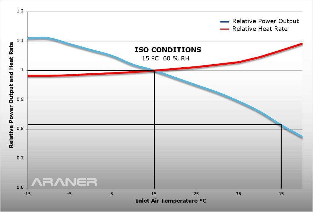 Iso conditions